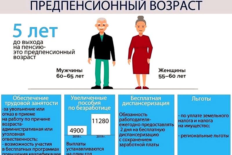 Путевки работникам предпенсионного возраста минимальный размер пенсии 2021 в москве