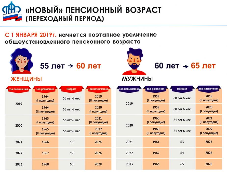 Права работника предпенсионного возраста что такое потребительская корзина по россии