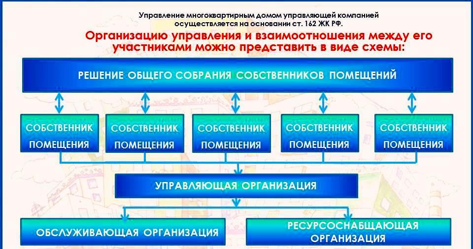Способы управления общим имуществом многоквартирного дома